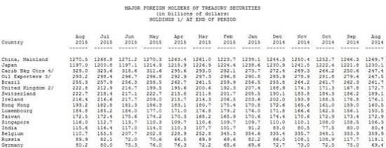 数据显示,美国国债的最大外国持有者--中国所持美国国债在8月份增加17亿美元,至1.27万亿美元;日本持有1.20万亿美元,将上个月下降38亿美元;比利时所持金额下降448亿美元,至1107亿美元。