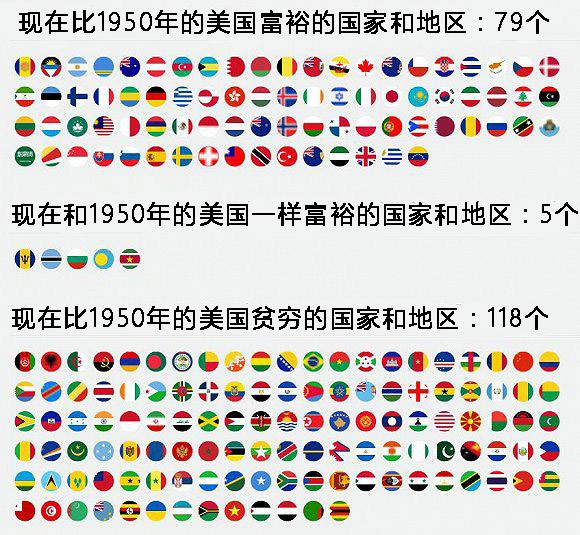 1950-1978年各国gdp_2016年世界gdp排名_1950年gdp
