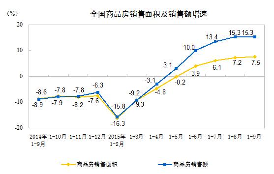 """前期出现回暖的中国房地产市场似乎""""踩了刹车""""。前9个月,商品房销售面积较前8个月仅微幅增长,而销售额增长停滞。开发投资增速进一步回落。此外,开发企业土地购置面积和土地成交价款大幅下降,显示开发商不愿意购地的意愿。"""