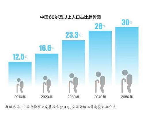 老龄人口占比趋势-美情报委员会预测中国变革方向