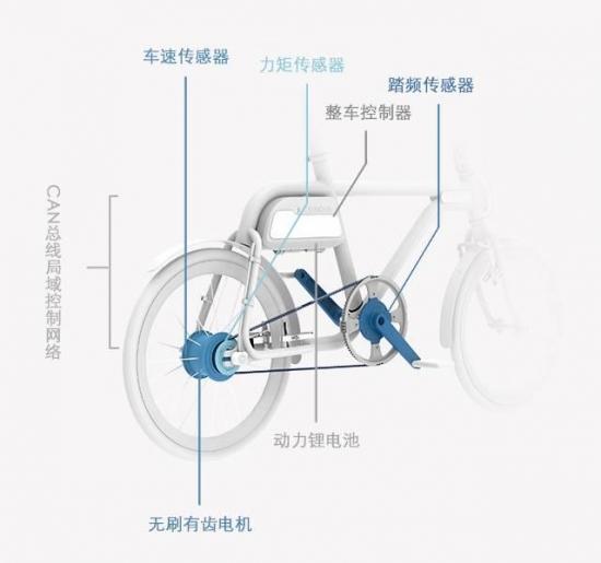该技术构架在欧美自行车领域应用广泛,几乎所有的高端电单车(E-Bike)都运用该技术。但是由于目前只有博世、雅马哈等少数几家公司掌握该技术,所以实现成本较高,整个动力系统价格(不含电池)在900美元(合5400元人民币)以上,所以在中国电单车市场几乎没有应用<b