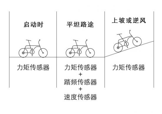 该技术构架在欧美自行车领域应用广泛,几乎所有的高端电单车(E-Bike)都运用该技术。但是由于目前只有博世、雅马哈等少数几家公司掌握该技术,所以实现成本较高,整个动力系统价格(不含电池)在900美元(合5400元人民币)以上,所以在中国电单车市场几乎没有应用。VeloUP!团队对此技术的突破,使该技术在中国电单车市场的应用成为可能。