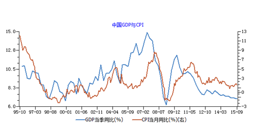中国cpi十年走势图_gdp cpi