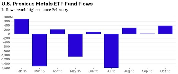 贵金属ETF本月已流入3.93亿美元 分析师称价格还能涨8%