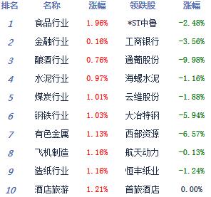 午评:沪指涨0.24%考验3300点 创业板指涨逾3%