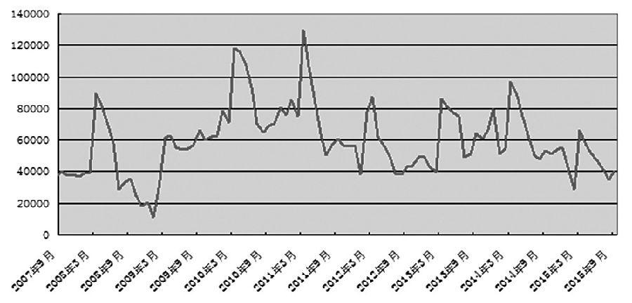 国庆长假以来,在美联储升息预期延后以及国内推出信贷资产抵押再贷款等利多因素提振下,沪胶主力1601合约一度企稳走强,期价最高逼近12000元/吨一线。然而,在偏弱的经济数据和低迷的需求指标相继公布之后,做空动能再度发酵,胶价持续回落,下探至近两个月低点,11000元/吨一线关口岌岌可危。在弱需因素制约下,未来胶价或破位下行。
