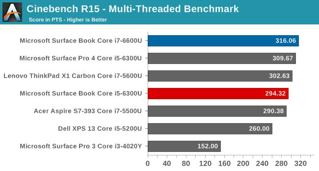 终极笔记本Surface Book性能实测:显卡惊呆!