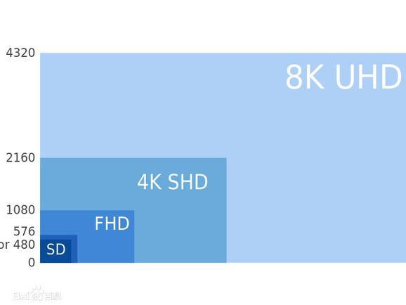 无片源怎么玩 8K分辨率电视是来早了吗?