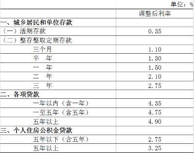 中国人平易近银行决定下调存存款基准利率并降低存款预备金率