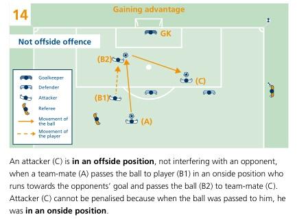 图解FIFA越位规则