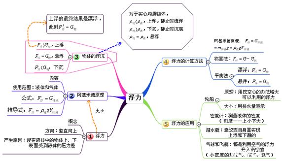 龙门数学内江分享初中物理思维导图