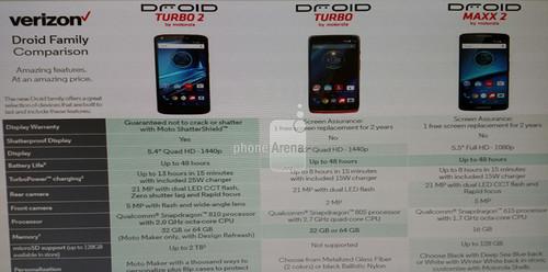 摩托罗拉两款新机内部资料流出(图片来自Phone Arena)