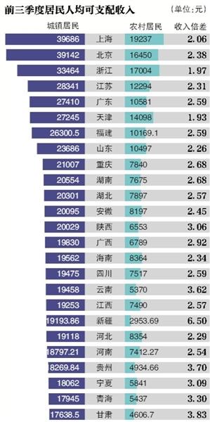 """新京报讯 截至昨日,全国已有27个省份发布了前三季度经济运行情况,吉林省以6.3%的经济增速暂时""""垫底""""。目前增速最高的为重庆市,前三季度GDP同比增长11%。"""
