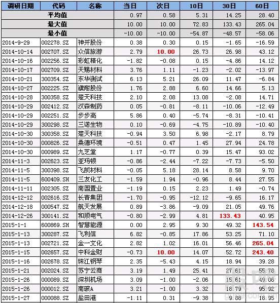 复盘泽熙:独家全景曝光泽熙调研股票