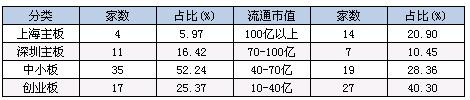 2. 兼顾估值与增长