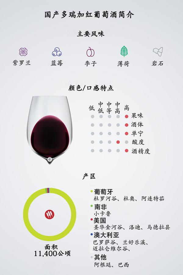 你不得不知的国产多瑞加红葡萄酒常识|高级课
