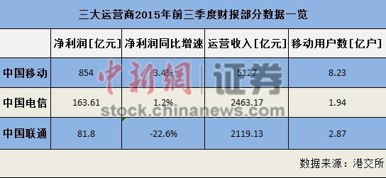 """三大运营商日赚四亿 """"月流量不清零""""或影响业绩(组图)"""