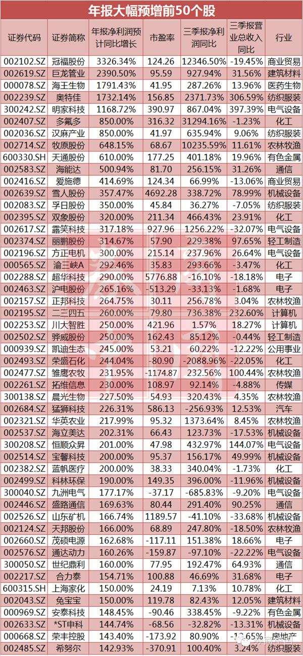 这些年报高预增陷阱必须提防!49只停牌股预增暗藏机会(附名单)