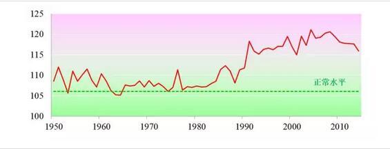 注:1950-1989年数据来自张翼:《中国出生性别比的失衡、原因与对策》,社会科学研究,1997(6);1990-2000年数据来自庄亚尔、张丽萍:《1990年以来中国常用人口数据集》,中国人口出版社,2003;2001年和之后的数据来自国家统计局。