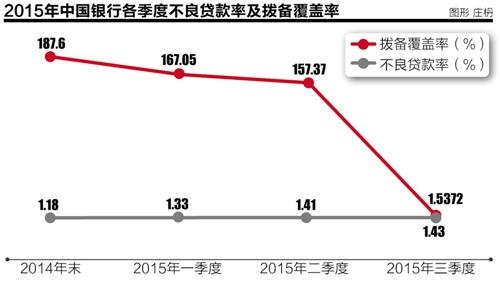 中行前三季度净利仅增0.31% 证金公司晋升第三大股东(图)