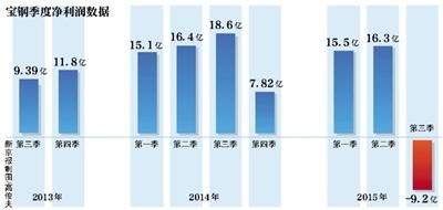 宝钢股份第三季巨亏 高管降薪(图)
