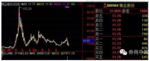 作为有色金属行业涌现出的众多百元股之一,锡业股份受益于国际有色金属商品期货的大牛市,股价从2007年初的8.87元,最高涨至102.40元,最大涨幅近1054.45%。然而,当金融海啸袭来,该股成为了调整中最惨的百元股,在整整一年后的11月11日,股价几乎跌回起点。