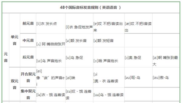 英语中48个国际音标发音规则及音节的分类和划分图片