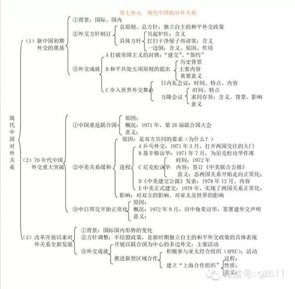 【历史必修一总结框架图】