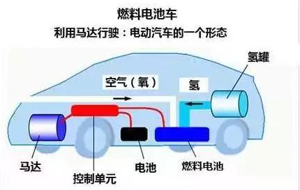 四,氢发动机汽车