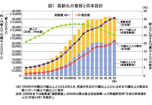人口老龄化_日本人口总数