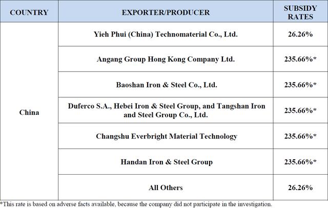 这份初步调查结果是美国钢铁生产商今年提起的三个贸易申诉案件的首个裁定。此前,来自中国等海外生产商的产品涌入美国市场,把价格拉低至九年低点,造成31%的美国钢厂产能被迫闲置。这项裁定可能有助于提高美国国内的产品价格。