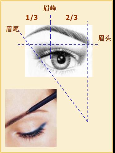 怎样化彩妆步骤_化妆的基本步骤之彩妆