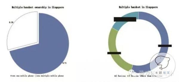 全球移动互联网市场数据——新加坡篇