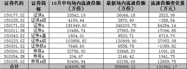 表格2:证券类分级基金份额变化情况(财商整理)