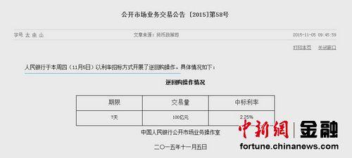 中新网11月5日电 据央行网站消息,人民银行于本周四(11月5日)以利率招标方式开展了逆回购操作,交易期限为7天,交易量100亿元,中标率2.25%。(中新网金融频道)