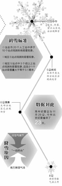 今天,北京迎来本年入冬后第一场雪。这次降雪曾经到达初雪规范,比拟北京从前头雪日11月29日,本年偏早了23天。雨水冲洗让北京辞别雾霾气候,今天氛围品质一级优。值得一提的是,这次降雪量最大的是延庆小海坨山地域,该地域恰是2022年冬奥会赛区之一。