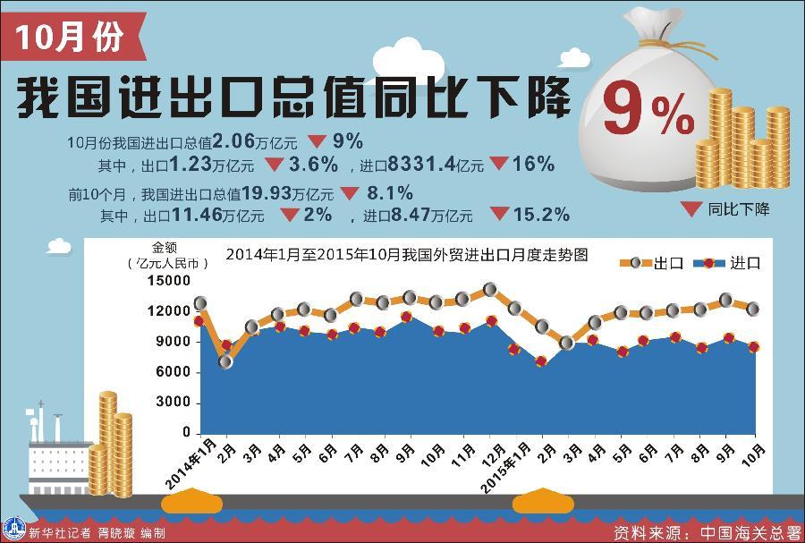 新華社圖表,北京,2015年11月8日表:10月份我國進出口總值同比下降9% 新華社記者 胥曉璇 編制