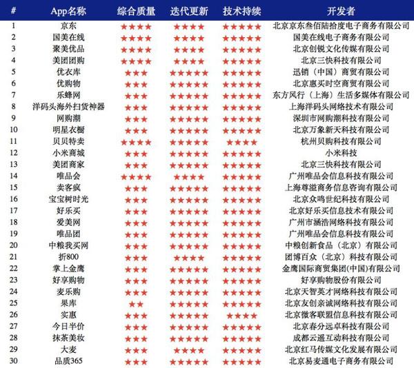AppBase 11月APP排行:手机淘宝APP领军电商