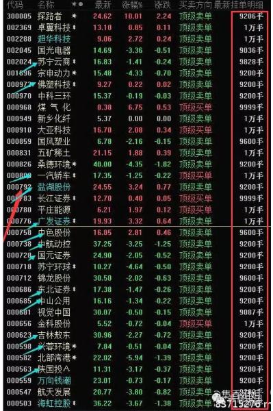 受此影响,证金持股(861187)板块也在最后15分钟内下跌了0.7%。谁在砸盘,哪些个股遭遇集中砸盘?