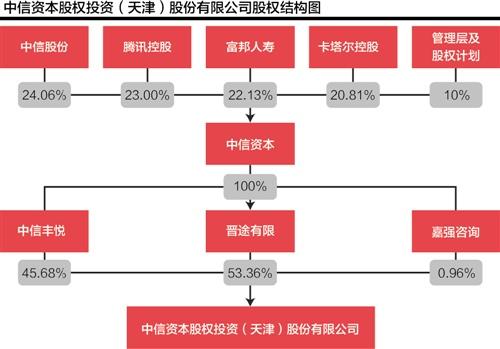 """中信资本欲""""借子""""染指新三板 或增发曲线注入母公司份额"""