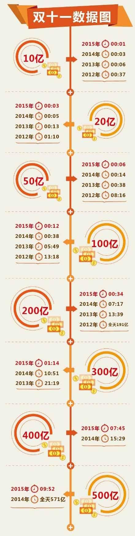 截止到500亿的历年耗时对比图(图片来源:电商报)