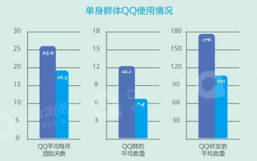 武汉同城交友qq群_光棍节来袭 QQ浏览器成脱单利器?(组图)-搜狐财经
