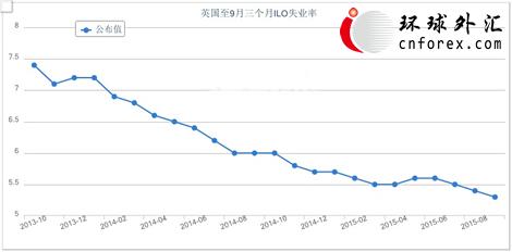 (英国ILO失业率走势图)