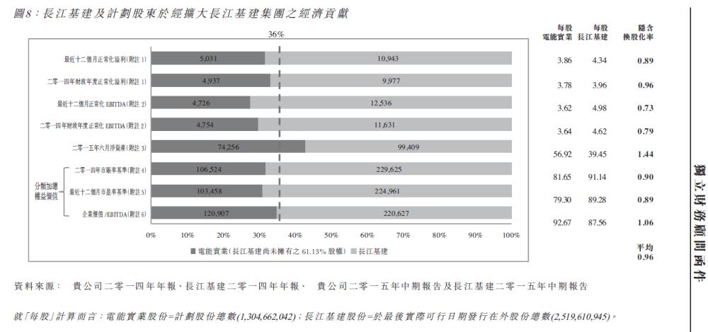 【最新】李嘉诚重组被指出价太低 电能紧急回应称算法不同(图)