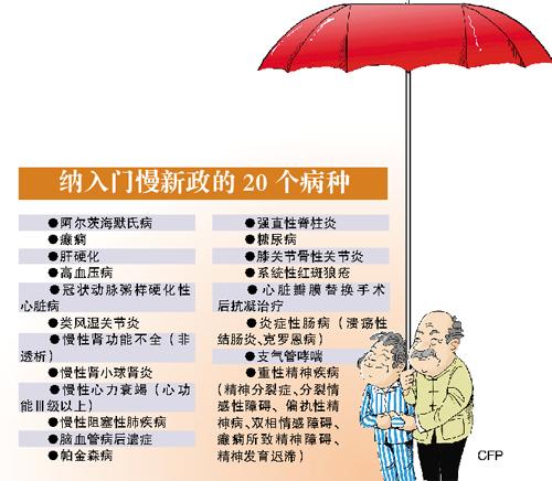 门慢病种扩容(图),特殊病种门诊报销规定,济南