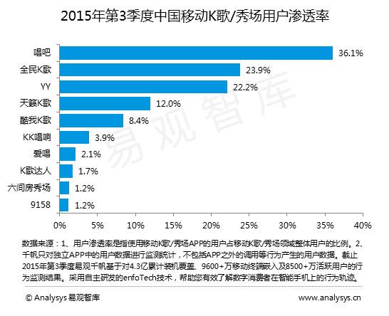 在中国移动k歌/秀场的用户渗透率方面,唱吧以36.图片