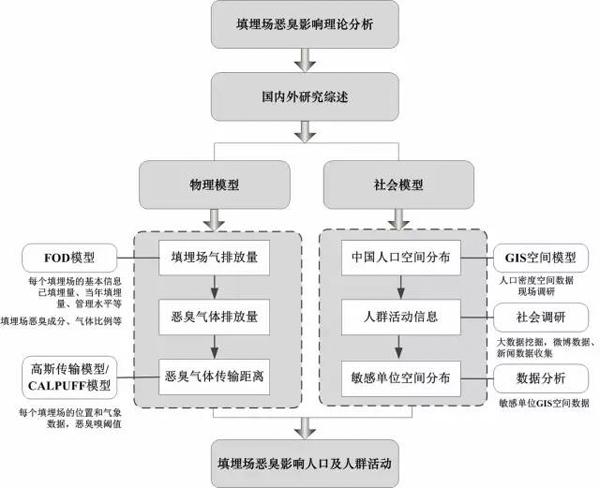 图1 中国垃圾填埋场恶臭影响研究技术路线图