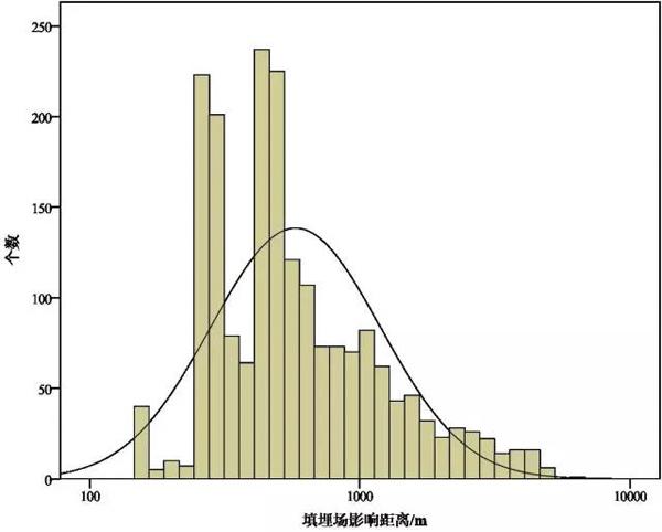 图5 中国垃圾填埋场恶臭影响距离理论计算值