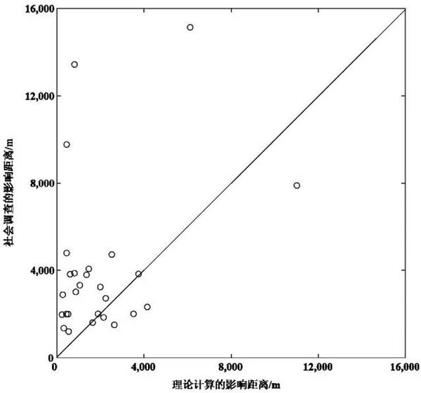 图9 垃圾填埋场恶臭影响理论计算距离和社会调查距离比较