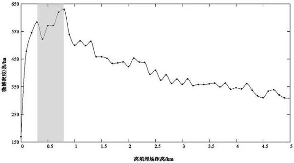 图15 中国垃圾填埋场周边不同距离内微博活跃程度
